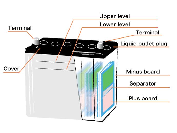 Car Battery Diagram Book Diagram Schema