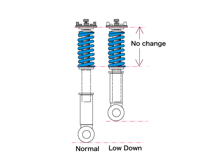 Change the shock absorbers when the ride comfort becomes bad